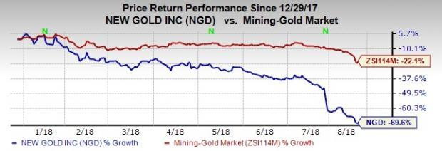 Gold Nears 19-Month Low: New Gold Inc. (NGD)