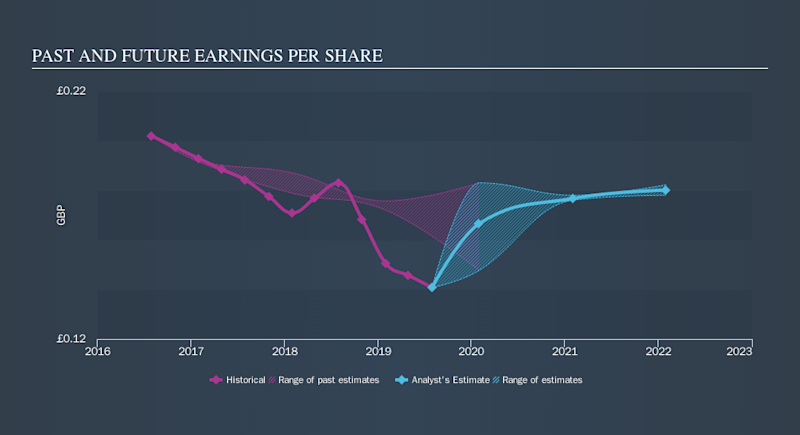 LSE:CARD Past and Future Earnings, October 5th 2019