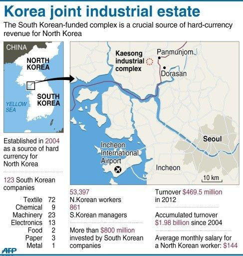 Graphic factfile on the Kaesong complex, a Seoul-invested industrial state inside North Korea