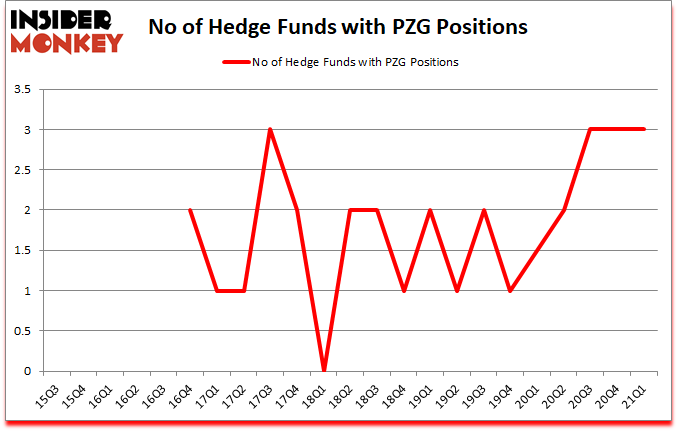 Is PZG A Good Stock To Buy?