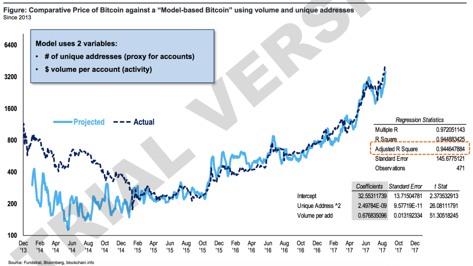 The rise in Bitcoin's price this year has closely tracked the number of people using the network. (Source: Fundstrat)