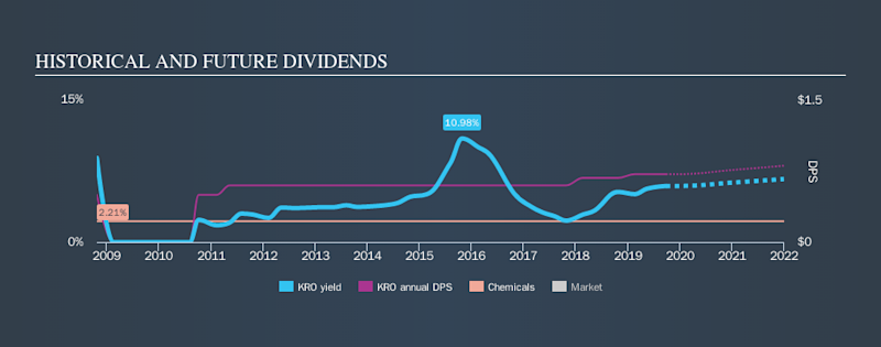NYSE:KRO Historical Dividend Yield, September 26th 2019