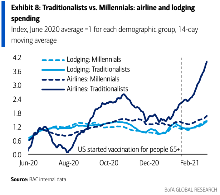 Consumers between ages 72-92 have dramatically ramped up their airline spending after COVID vaccines became available, a sign of how quickly consumer habits are liable to change once people feel safe to resume a wide range of activities. (Source: Bank of America Global Research)