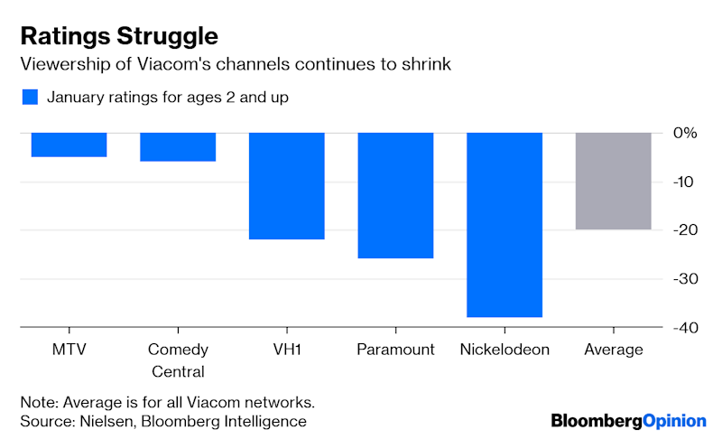 Viacom's Pain Won't Be DirecTV's Gain