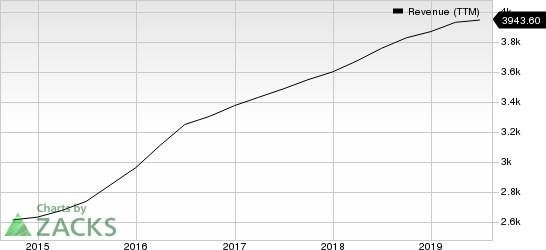 Sabre Corporation Revenue (TTM)