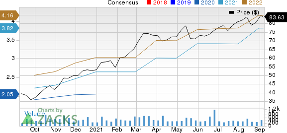 Helios Technologies, Inc Price and Consensus