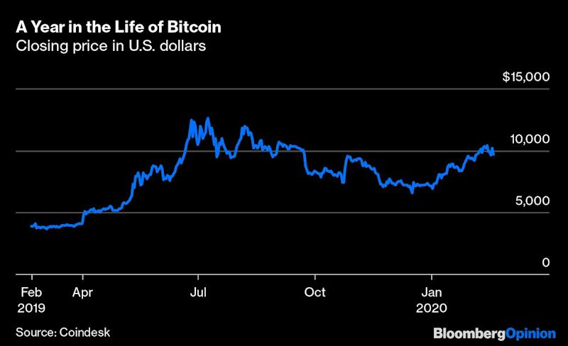 The Key to Bitcoin's Future: Inflation