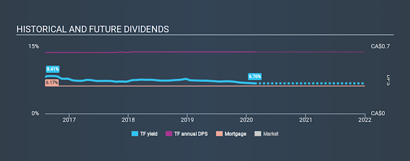 TSX:TF Historical Dividend Yield, February 21st 2020