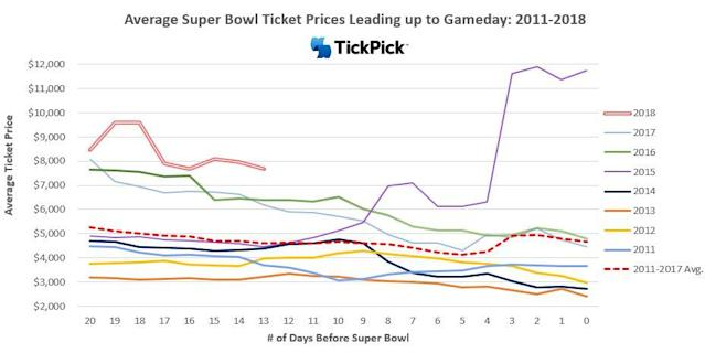SB ticket prices graphic from Tickpick as of Jan. 22, 2018