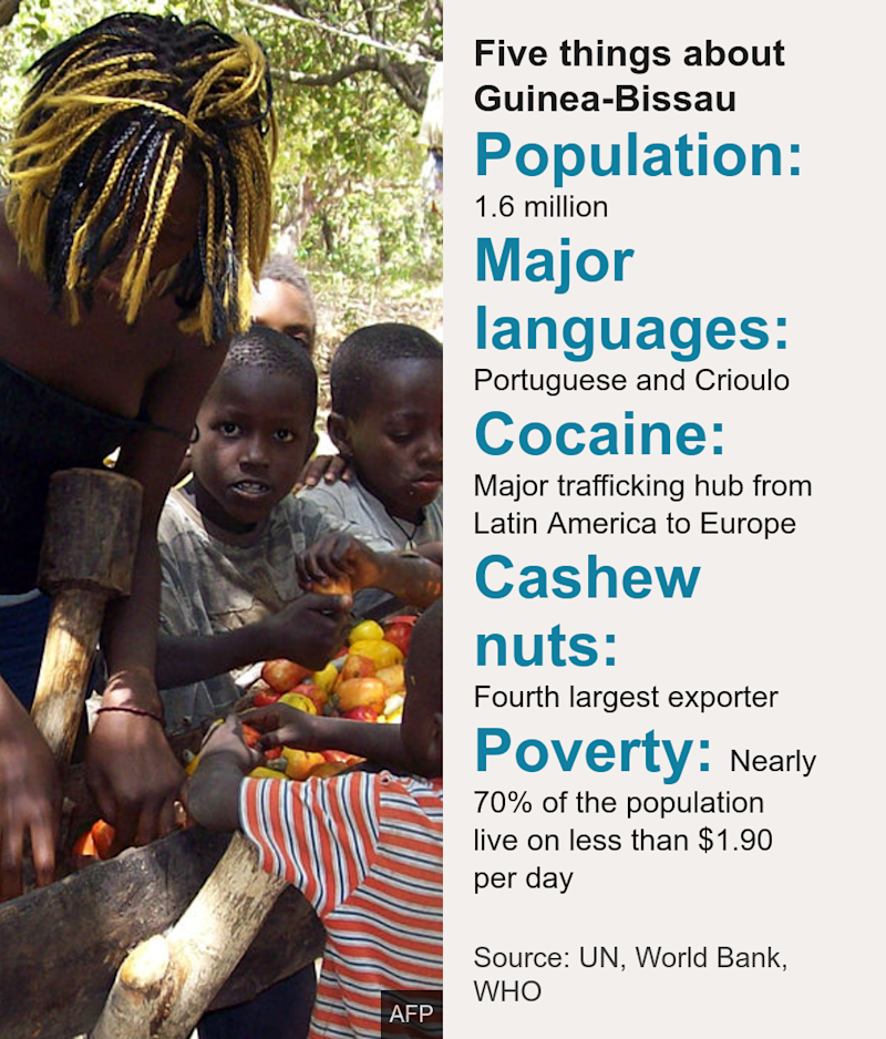 Five things about Guinea-Bissau . [ Population: 1.6 million ],[ Major languages: Portuguese and Crioulo ],[ Cocaine: Major trafficking hub from Latin America to Europe ],[ Cashew nuts: Fourth largest exporter ],[ Poverty: Nearly 70% of the population live on less than $1.90 per day ], Source: Source: UN, World Bank, WHO, Image: Children sorting out tomatoes