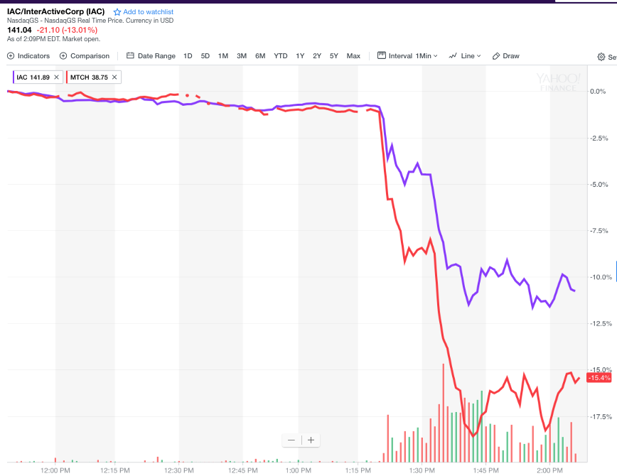 IAC/InterActiveCorp and Match shares plunged on Tuesday.