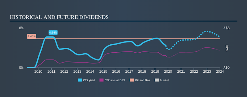 ASX:CTX Historical Dividend Yield, October 30th 2019