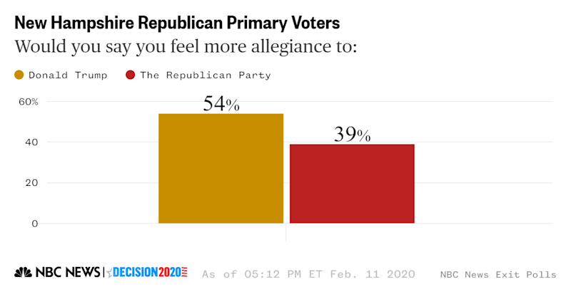 New Hampshire exit poll republican allegiance