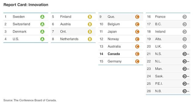 Innovation rankings for Canada and provinces (CNW Group/Conference Board of Canada)