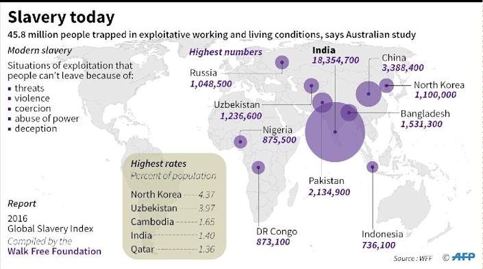 Graphic on slave-like exploitative conditions that prevail for more than 45 million people worldwide, based on data released by the Australian group Walk Free Foundation (AFP Photo/John SAEKI)