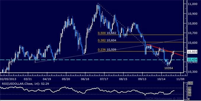 Forex_Dollar_Rebound_Tipped_to_Continue_as_Prices_Clear_Chart_Barrier_body_Picture_5.png, Dollar Rebound Tipped to Continue as Prices Clear Chart Barrier
