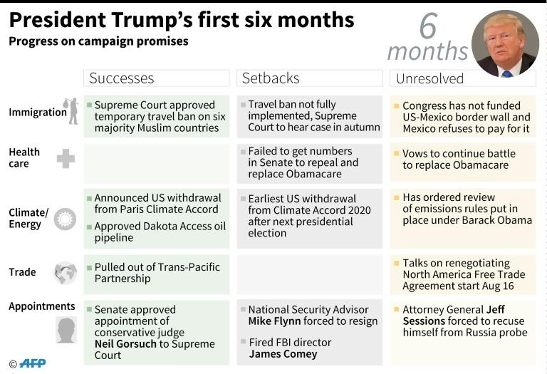 <p>Table setting out US President Donald Trump's successes, setbacks and the unresolved issues after six months in office </p>