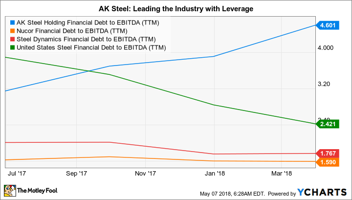 AKS Financial Debt to EBITDA (TTM) Chart