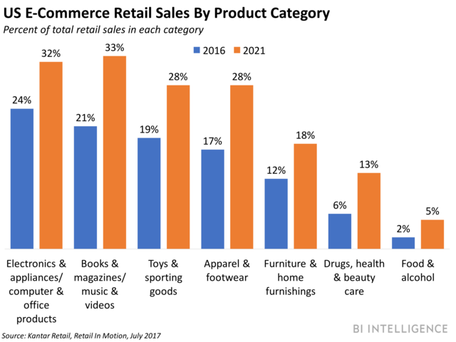US ecommerce sales by product category