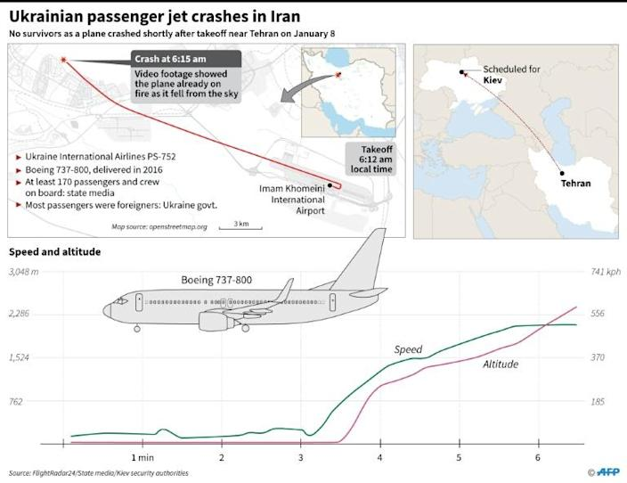 Map and details of the path of Ukrainian International Airlines flight PS-752 which crashed shortly after takeoff from Tehran on Wednesday. (AFP Photo/)