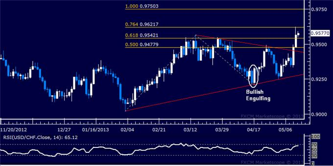 Forex_USDCHF_Technical_Analysis_05.10.2013_body_Picture_5.png, USD/CHF Technical Analysis 05.10.2013