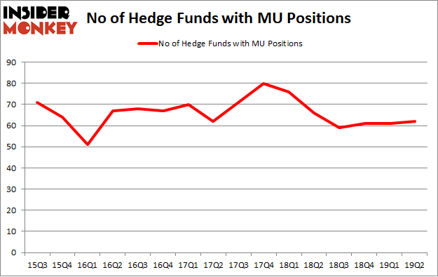 No of Hedge Funds with MU Positions