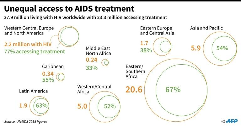 Numbers of people living with HIV and the numbers receiving treatment by world region in 2018, according UNAIDS. (AFP Photo/Jonathan WALTER)