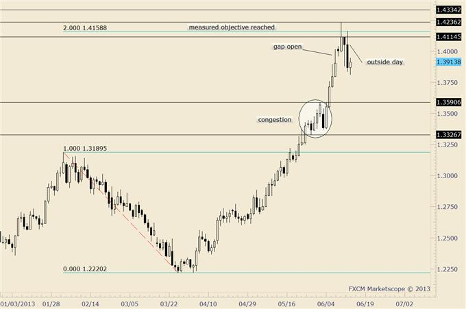 Looking_for_an_Early_Week_US_Dollar_Low_to_Execute_Trades_body_euraud.png, Looking for an Early Week US Dollar Low to Execute Trades
