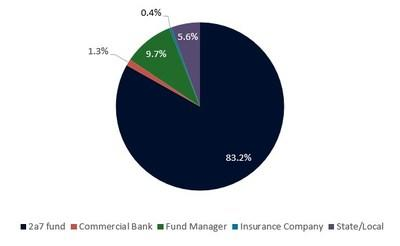 Investor Distribution. Indicative as of January 28, 2019. Numbers may not foot due to rounding.