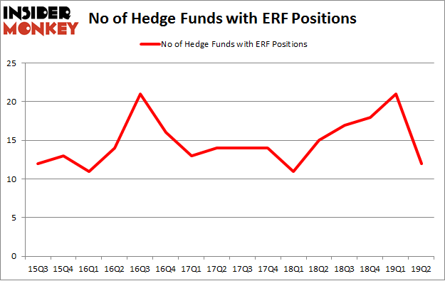No of Hedge Funds with ERF Positions