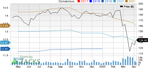 General Dynamics Corporation Price and Consensus