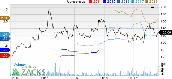 athenahealth, Inc. Price and Consensus