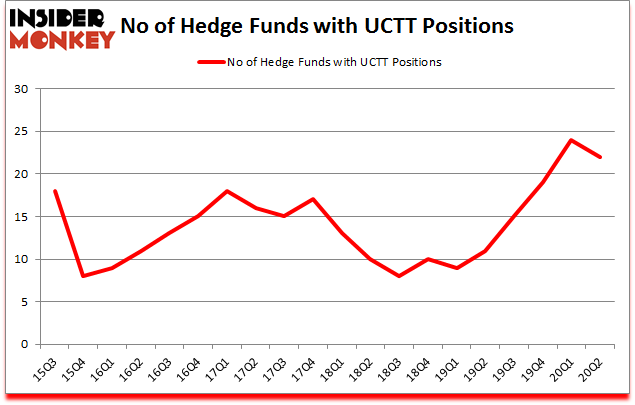 Is UCTT A Good Stock To Buy?