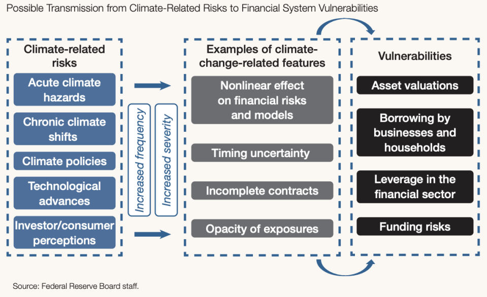The Fed's Financial Stability Repot noted examples of ways that climate change could ripple through the financial system.