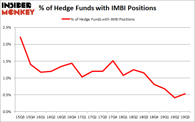 Hedge Funds Are Betting On iMedia Brands, Inc. (NASDAQ:IMBI)