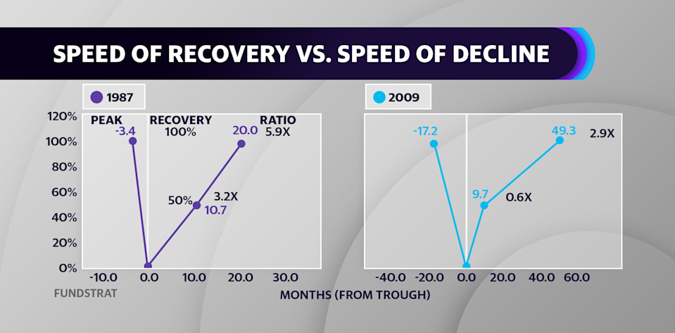 Looking at the historical average ratio of time to travel from peak to trough to recovery, Fundstrat's Tom Lee points out that the last 10 drawdowns indicate the time to fully recover is 2.5x the amount of time to collapse. That would indicate a 100% recovery from March lows in three to four months.