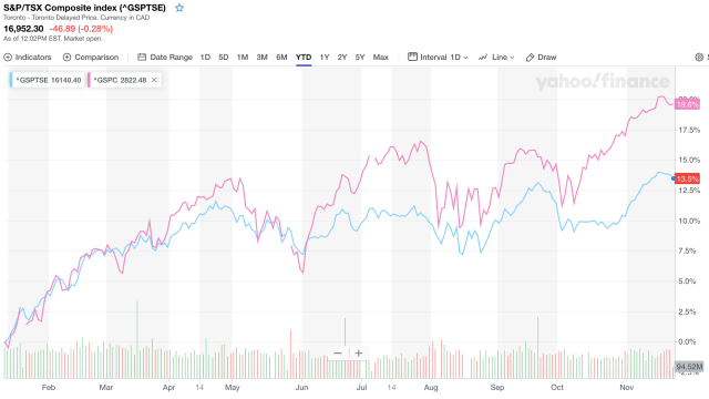 The S&P 500 is up more than the TSX so far this year (Yahoo Finance Canada)