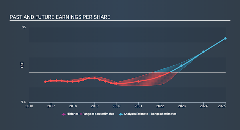 NasdaqGS:WIX Past and Future Earnings, February 12th 2020