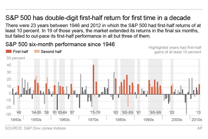 For stocks, a good first half is tough to match