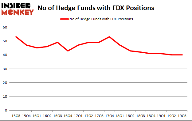 No of Hedge Funds with FDX Positions