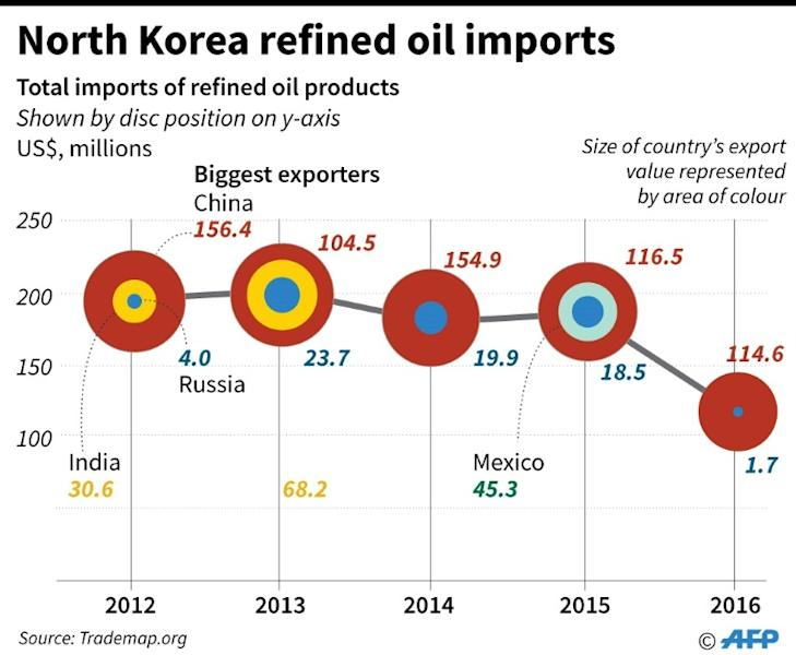 Chart showing the value of North Korea's refined oil imports 2012 to 2016, with China and Russia's share of the yearly total. Non-photo version