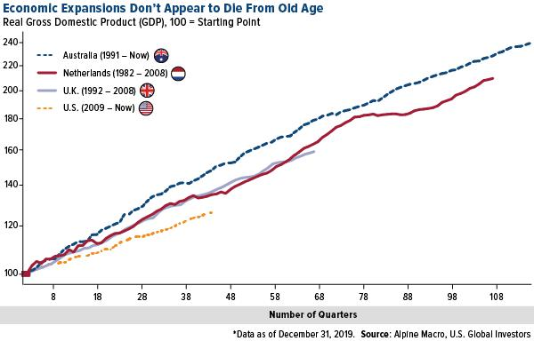 Economic Expansions Don't Appear to Die From Old Age, Real Gross Domestic Product