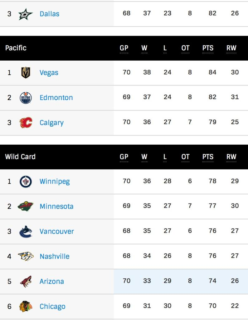 West wildcard after Jets beat Coyotes in regulation