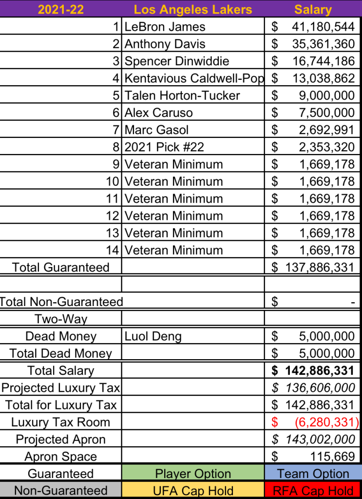 Salary projection where the Lakers sign-and-trade for Spencer Dinwiddie, re-sign both Alex Caruso and Talen Horton-Tucker and reach the minimum roster requirements while finishing just under the apron.