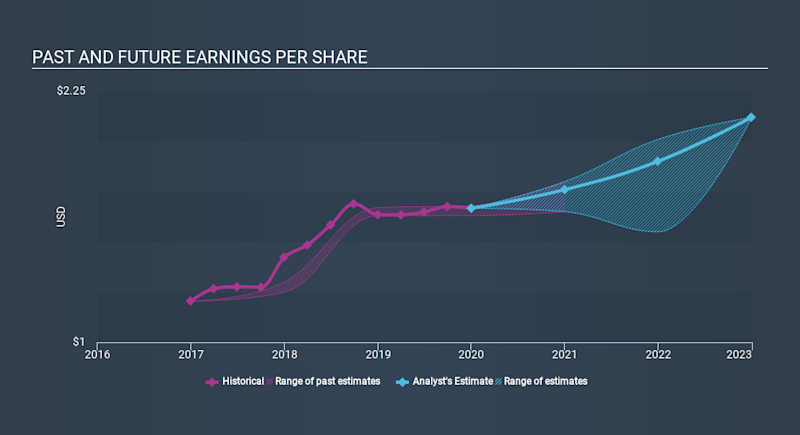 NasdaqGS:GNTX Past and Future Earnings, March 18th 2020