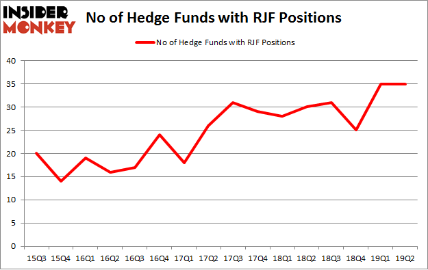 No of Hedge Funds with RJF Positions