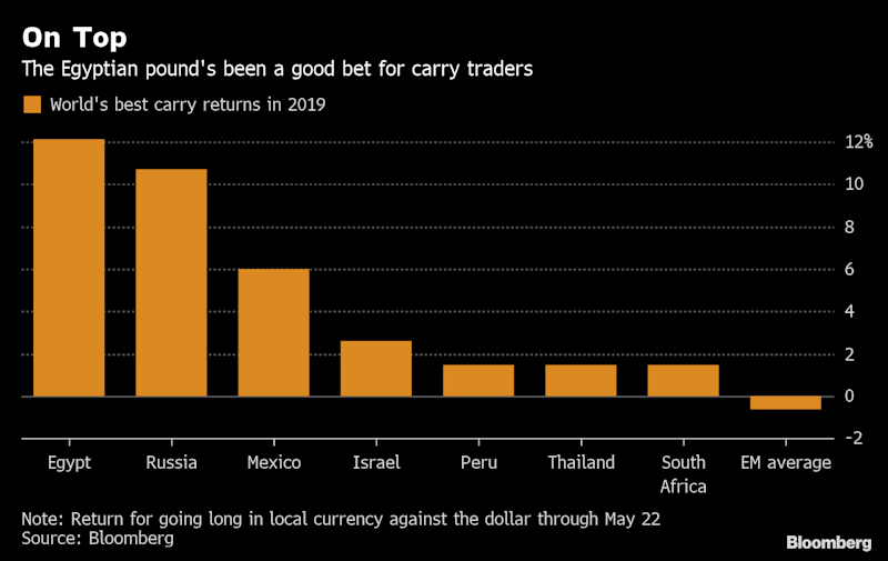 World's Best Carry Trade Here to Stay With Egypt Rates Held