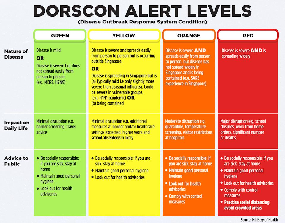 (INFOGRAPHIC of Dorscon Alert Levels: Ministry of Health)