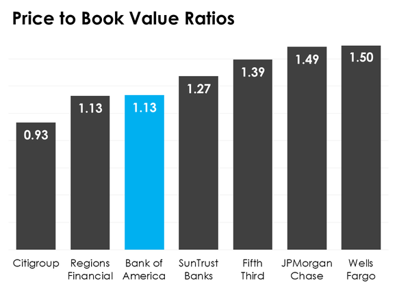 A bar chart comparing bank price-to-book value ratios.
