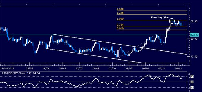 Forex_Analysis_USDJPY_Classic_Technical_Report_12.05.2012_body_Picture_1.png, Forex Analysis: USD/JPY Classic Technical Report 12.05.2012